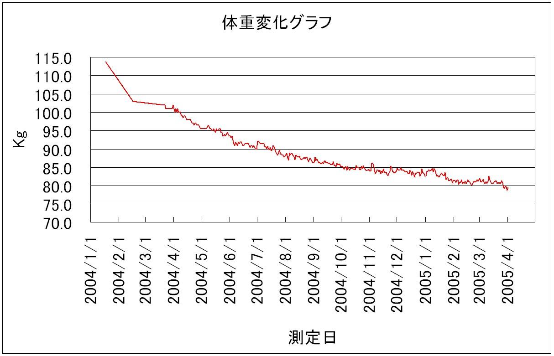 taiju_050331