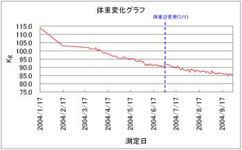 体重変化~04年9月
